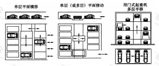 图3  平面移动类机械式停车库示意图