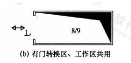 图6 转换区示意图(b)有门转换区、工作区共用