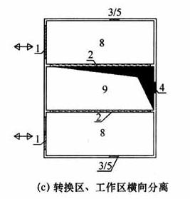 图6 转换区示意图(c)转换区、工作区横向分离