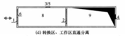 图6  转换区示意图(d)转换区、工作区直通分离