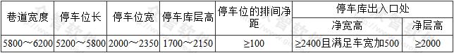 表7 单层多排布置式平面移动式停车库的建筑尺寸(mm)