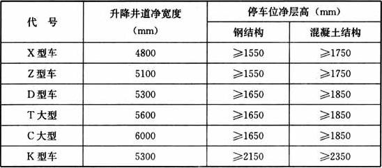 表10  垂直升降类停车库建筑尺寸