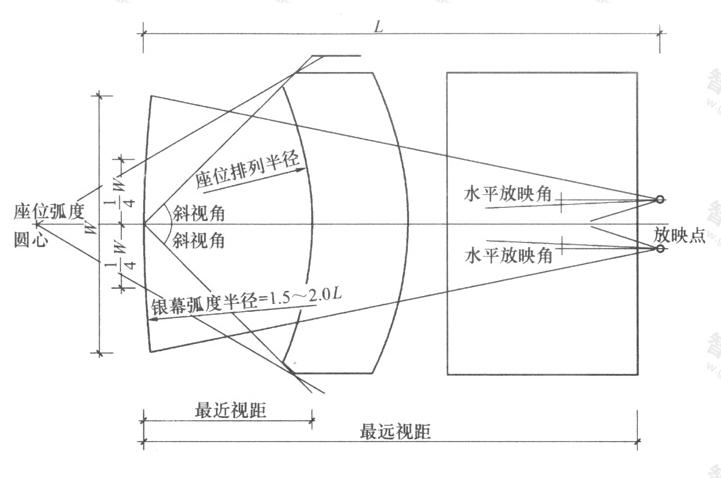 图4.2.2-1 观众厅工艺设计平面图