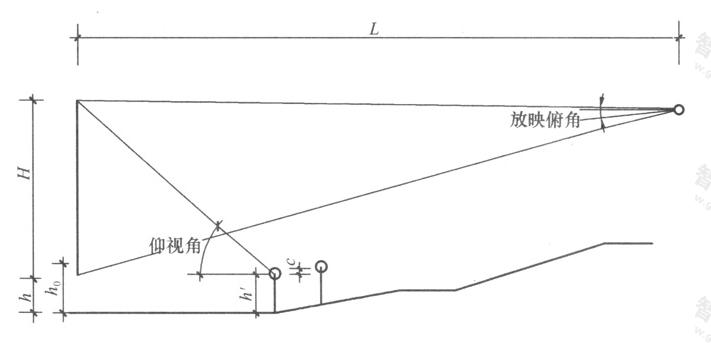 图4.2.2-2 观众厅工艺设计剖面图