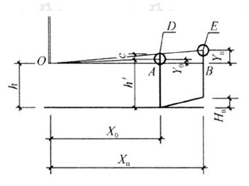 图4.2.3 地面升高的无遮挡视线设计