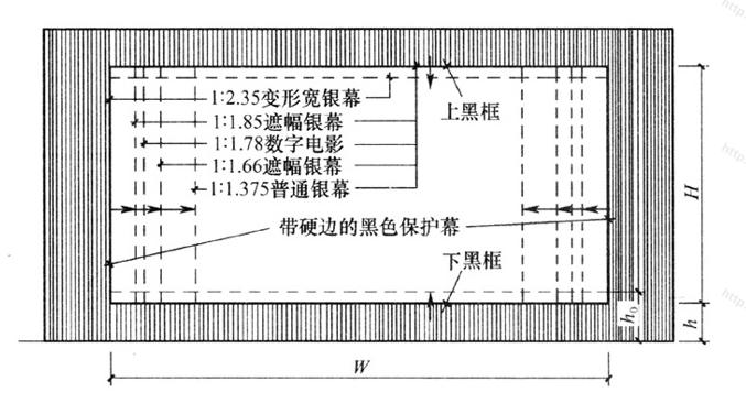 """图4.2.4-3 """"等面积法""""银幕画幅制式配置"""