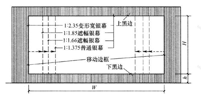 """图4.2.4-1 """"等高法""""银幕画幅制式配置"""