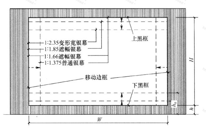 """图4.2.4-2 """"等宽法""""银幕画幅制式配置"""