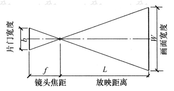 图4.2.4-4 银幕画面尺寸设计