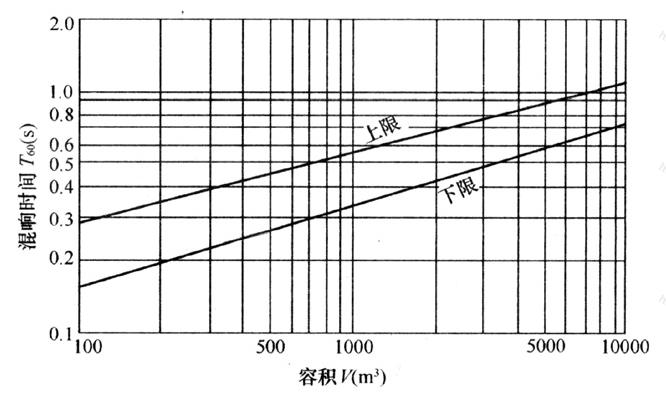 图5.2.1 电影院观众厅内所要求的混响时间与其容积的对应关系