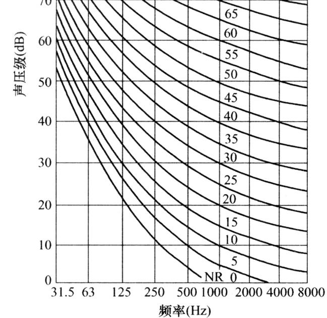 图5.3.3 NR噪声评价曲线