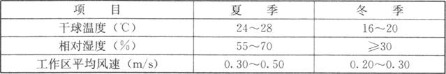 表7.2.2-2 空气调节室内设计参数