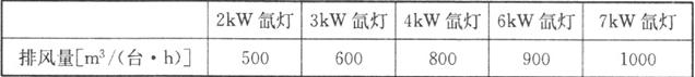 表7.2.6 电影放映机的排风量