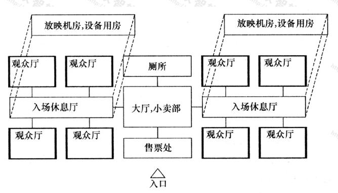 图1 功能分区示意图
