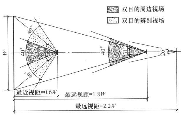 图3 最近视距与最远视距