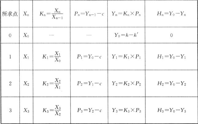 表2 地面升高值计算表