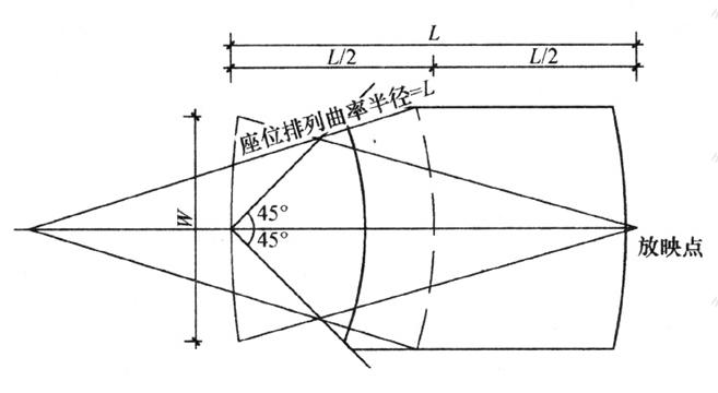 图6 观众厅弧线座位排列做法2