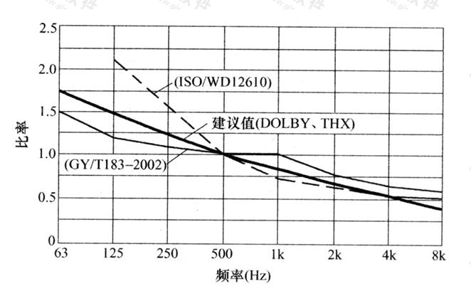 图8 我国及国外的几种标准混响时间的频率特性
