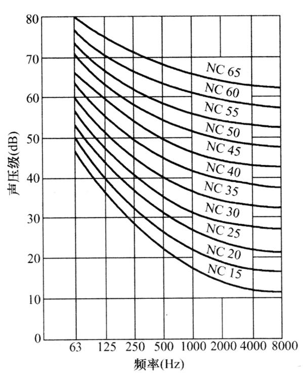 图9 NC噪声评价曲线