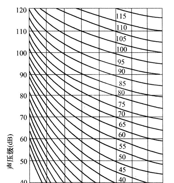 图10 NR噪声评价曲线