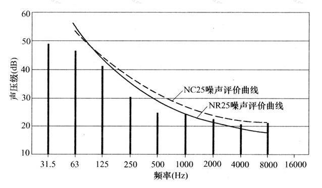 图11 NC和NR噪声评价曲线的比较