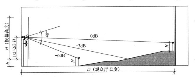 图12 银幕后扬声器安装高度与倾斜角