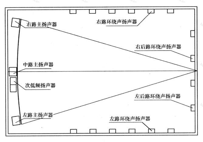 图13 观众厅内电影立体声扬声器布置方式