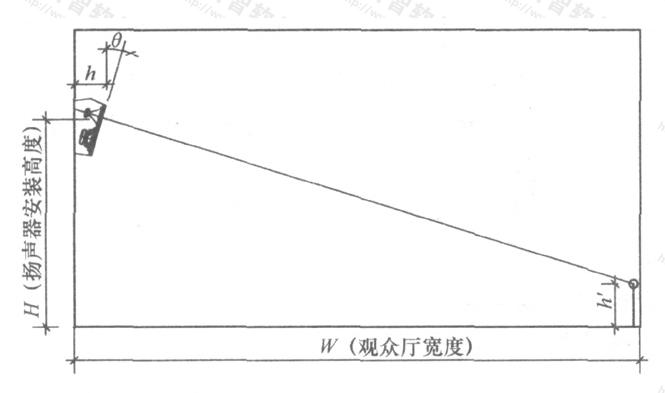 图14 环绕声扬声器安装高度与倾斜角
