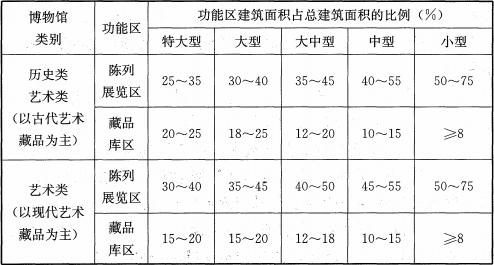 表4.1.2 陈列展览区、藏品库区建筑面积占总建筑面积的比例