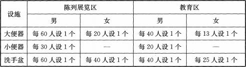 表4.1.9 厕所卫生设施数量