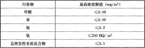 表6.0.5 藏品库房室内环境污染物浓度限值