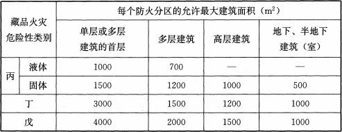 表7.2.8 藏品库区每个防火分区的最大允许建筑面积