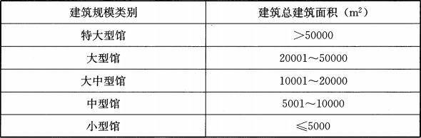 表1.0.4 博物馆建筑规模分类
