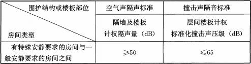 表9.0.6 空气声隔声标准和撞击声隔声标准