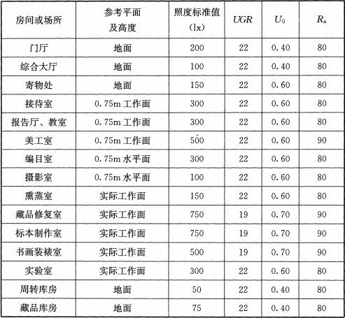 表8.2.4 博物馆建筑相关场所照度标准值