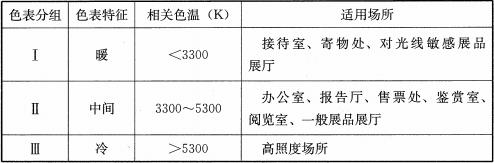 表8.2.10 光源色表分组