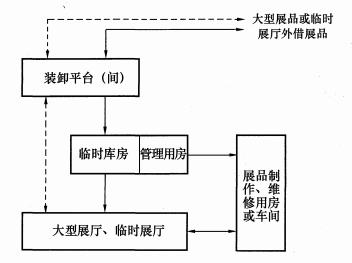 图3 部分藏(展)品流线示意图