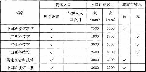 表5 部分科技馆货运入口资料
