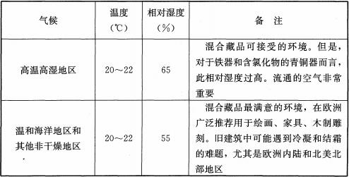 表7 不同气候区域温度和相对湿度的推荐值