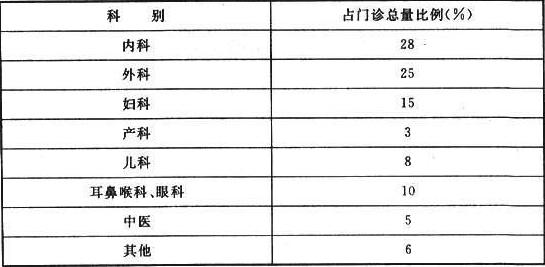 表3.2.2 各科门诊量占总门诊量比例