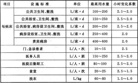 表6.2.2 医院生活用水量定额