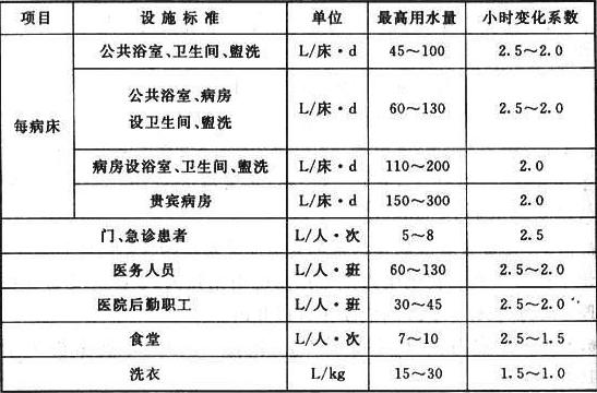 表6.4.1 医院生活热水(60℃)用水量定额