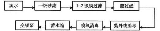 图6.5.3 管道直饮水处理工艺