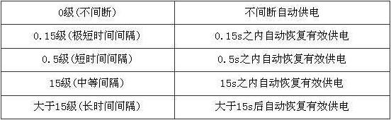 表8.5.1 安全电源的分类