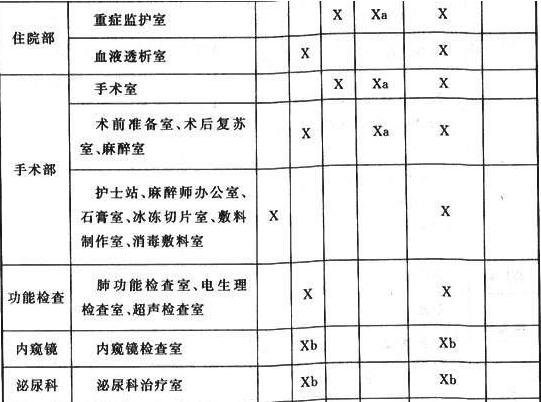 表8.1.2 医疗场所及设施的类别划分及要求恢复供电的时间