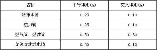 表10.3.5 氧气管与其他管线之间距离