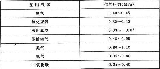 表10.4.2 医用气体的终端压力