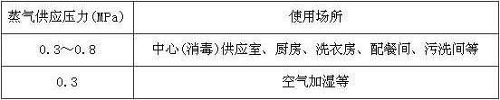 表11.0.3 蒸气供应压力