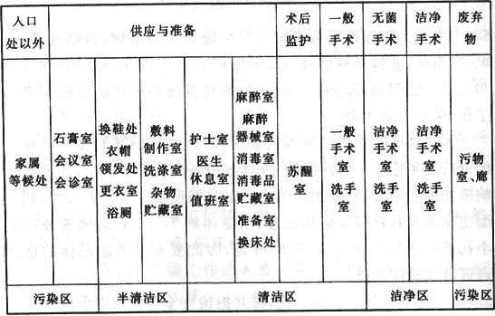 表2 手术部洁污分区