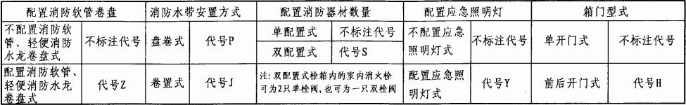 表2 消火栓栓箱的分类及型式代号